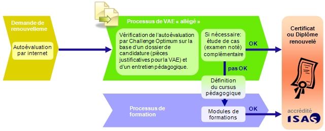Processus de renouvellement d'un certificat ou diplôme