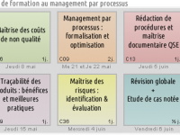 Formation au Management par processus