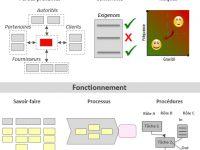 Facilitez le passage à ISO 9001 avec Click-N-Manage®